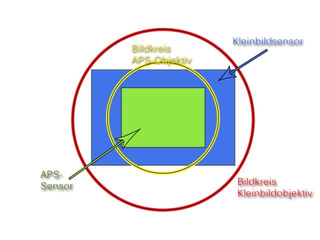 sensorbildkreis